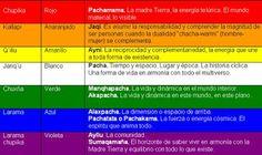 Azul Violeta ♥: Latido Ancestral... WIPHALA... Chakana... CRUZ DEL SUR.. patron geometrico sagrado andino
