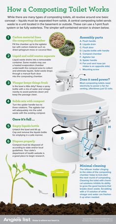 infographic about how composting toilets work Tiny House Cabin, Tiny House Living, Small Living, Compost Toilet Diy, Glamping, Materiel Camping, Outdoor Toilet, Traditional Toilets, Bus Living