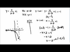 Fahrenbacher explains how to graph two rational functions. Includes finding the vertical and horizontal asymptotes and x and y intercepts. Rational Function, Linear Function, Trigonometric Functions, Rationalism, Math Projects, Trigonometry, Math Classroom, Algebra, Fun Learning
