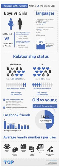 Facebook by the Numbers - America vs The Middle East #Facebook #Numbers #America #Middle #East #Marketing #Infographics
