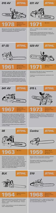 History of STIHL chainsaws on Behance