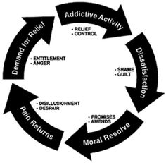addiction analysis 2 Research director, narcotics addiction research project, new york pescor, mj: a statistical analysis of the clinical records of hospitalized drug addicts.
