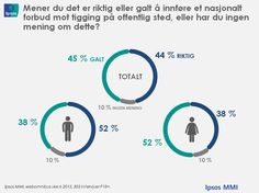 Folket delt i tiggespørsmålet | Ipsos MMI