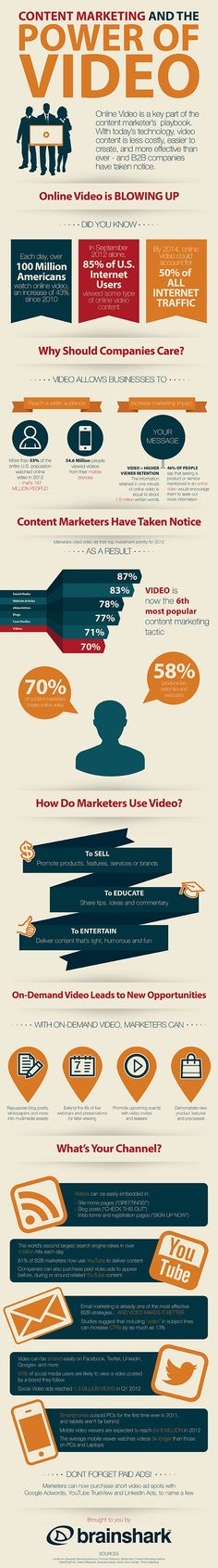 """Reasons to Use Video in Marketing [Infographic] Content marketing & the power of video > best advice for video ever received """"keep it under 3 mins"""" ;~)Content marketing & the power of video > best advice for video ever received """"keep it under 3 mins"""" ; Inbound Marketing, Marketing Digital, Marketing Trends, Marketing En Internet, Mobile Marketing, Business Marketing, Content Marketing, Social Media Marketing, Online Marketing"""