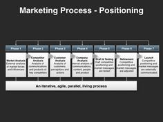 Leverage the Messaging & Positioning Planning Template (editable PowerPoint template) to develop a compelling and unique selling proposition. Marketing Process, Sales And Marketing, Marketing Plan, Business Marketing, Content Marketing, Sales Strategy Template, Sales Development, Strategy Business, Competitive Analysis