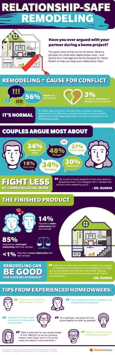 In a recent HomeAdvisor survey, more than half of respondents who reported completing a remodeling project with a spouse or domestic partner admitted to arguing with their partners during the process