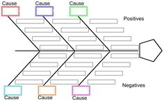 7 best methodology problem solving images on pinterest ishikawa blank fishbone diagram graphic organizer fish bone ccuart Choice Image