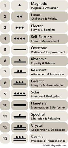 MayanKin Tzolkin 13 Lunar Tones