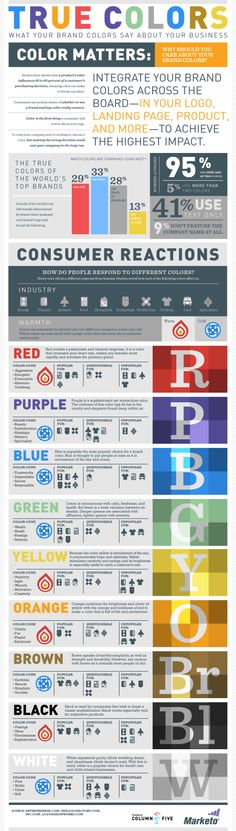 """""""True Colors: What Your Brand Colors Say About Your Business"""" infographic is a handy guide for the branding behind the color choices of graphic designers. Collaborative piece by Column Five and Marketo. Graphisches Design, Graphic Design, Print Design, Info Board, Color Psychology, Le Web, Color Theory, Marketing Digital, True Colors"""