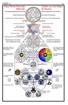 """Selected diagrams from """"Secret Symbols of the Rosicrucians (Part I)"""" by Franz Hartmann (1888).From an edition by """"Celephais Press"""".For more on occult symbolism, please visit """"Noise vs. Signal""""."""