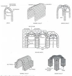 Arches Tunnel or barrel Vault Dome and Drum Keystone Springing Voussoir Centering Groin or cross vault