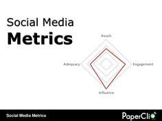 social-media-metrics-5720894 by PaperCliQ Comunicação via Slideshare