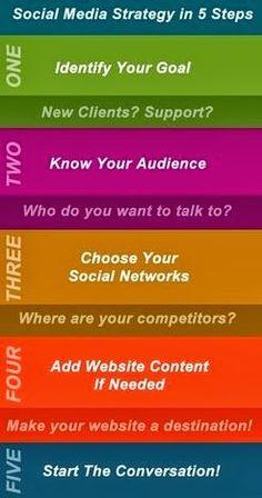 Social Media Strategy in 5 steps #socialmedia