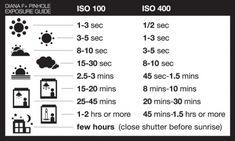 Diana F+ Pinhole exposure Guide by art.style, via Flickr                                                                                                                                                                                 More