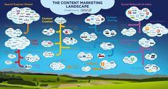 Infografik zum Content Marketing, die die Landschaft des Content Marketing aufzeigt und Social Media Marketing Strategien und Content-Vermarktung damit verständlicher macht. http://tobesocial.de/blog/infografik-content-marketing-strategie-social-media-kampagne