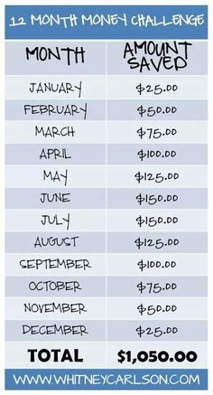 12 month challenge, rather than saving this money I am going to put it toward my credit card bill, on top of the monthly bill. Pay it off by the end of the year! GO!