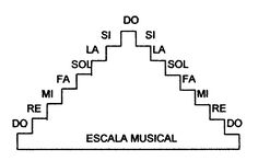 Resultado de imagen para escala musical
