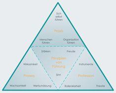 Gute Führung - Was eine gute Führungskraft ausmacht - Gute Führung| initio Organisationsberatung