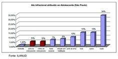 Razões pela não redução da maioridade penal