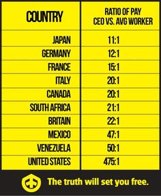 Ratio of CEO to worker pay across various nations.  It speaks for itself...