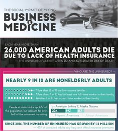 - Each year more than 26,000 American adults die due to lack of health insurance - The uninsured face between 25% and 80% greater risk of death  Who Are the Uninsured?  - Nearly 9 in 10 are nonelderly adults - More than 8 in 10 are low-income families - More than 7 in 10 had at least one full-time worker in their family - Another 1 in 10 had a part-time worker in their family...Source: Social Work Degree Center