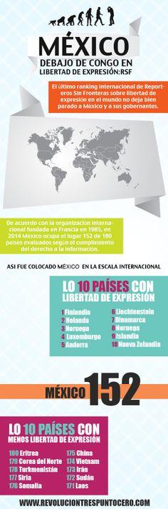 #Infografía    México, peor que Congo en libertad de expresión     http://revoluciontrespuntocero.com/mexico-debajo-de-congo-en-libertad-de-expresion-reporteros-sin-fronteras-infografia/