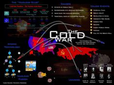 A neat Cold War graphic that has more bullet points than information. Modern History, European History, American History, Social Studies Classroom, History Classroom, World History Lessons, Us History, Cold War Propaganda, School