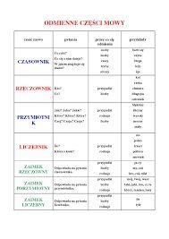 Znalezione obrazy dla zapytania rozbiór gramatyczny zdania na części mowy