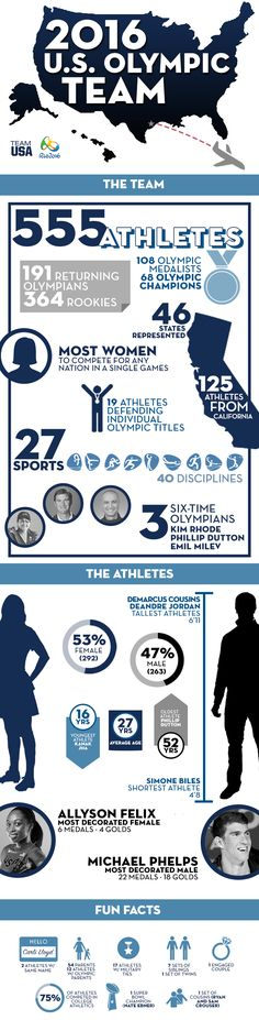 Olympic Committee Announces 2016 U. Infographic on age, height, geography, family ties, and other cool demographics on the US athletes competing in Rio. Us Olympics, Rio Olympics 2016, Summer Olympics, Olympic Mascots, Olympic Team, Usa Volleyball, Soccer, Allyson Felix, Olympics Opening Ceremony