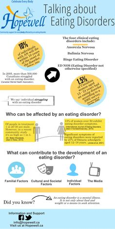 General information on eating disorders.