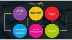 Because of our flexibility in #sticker #printing #solutions, we are able to offer competitive prices and turnarounds on all types. Whether it's a sticker for your bumper, or a label for a supermarket shelf, we are able to produce it for you in small or large print runs.  http://chameleonprint.com.au/stickers-and-labels/