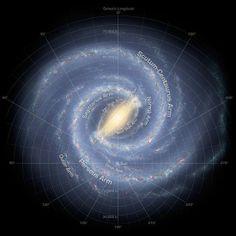 Unser Sonnensystem liegt am Rand der Milchstraße, weit weg vom Zentrum.
