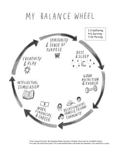 Balance Wheel Worksheet