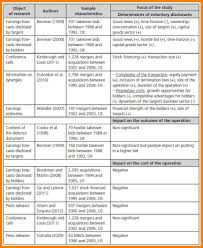 Image Result For Literature Review Table Examples Rubrics