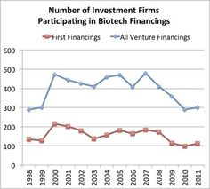 Where Is Everyone? Biotech's Dwindling Number of Venture Firms | Life Sci VC