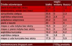400. Źródła białka zwierzęcego i roślinnego - tabela - Niebieskoszara - fit blog młodej mamy Periodic Table, Healthy, How To Make, Food, Macros, Periotic Table, Periodic Table Chart, Essen, Yemek
