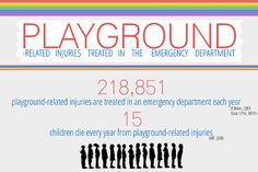 Playground-Related Injuries Treated in the Emergency Department – Children's Safety Network Playground Safety, Emergency Department, Children, Young Children, Boys, Kids, Child, Children's Comics, Sons