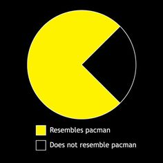 Pacman Graph T-Shirt :: the mental_floss store  | A great gift for math lovers and gamers..