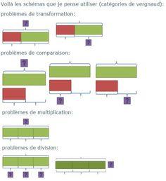 Affichages - Stylo rouge et crayon gris Fun Math, Fractions, Bar Chart, Crayon, Names, Gray, Multiplication Problems, Singapore Math, Calculus