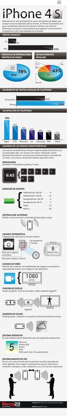 Sobre el iPhone 4S
