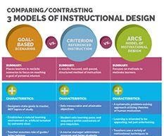 instructional design models for e learning