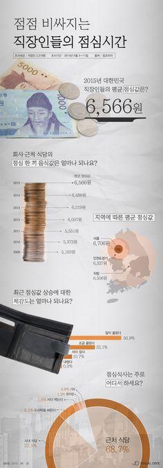 우리나라 '미생'들의 점심 비용은? [인포그래픽] #Lunch / #Infographic ⓒ 비주얼다이브 무단 복사·전재·재배포 금지