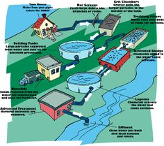 Biological processes are also employed in the treatment of waste-water and these processes may include, for example, aerated lagoons, activated sludge or slow sand filters. Sewer System, Electrical Safety, Lake Champlain, Septic Tank, Water Purification, Water Treatment, Water Systems, New City, Arquitetura
