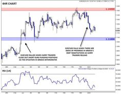 How the carry trade could explain EUR/USD's counterintuitive moves #euro @MWellerFX http://www.futuresmag.com/nV9#.VYq5WtP1vTs.twitter …