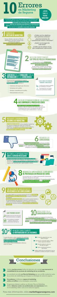 En esta infografía se resumen 10 de los errores más típicos que comenten las corredurías de seguros a la hora de desarrollar sus planes de márketing online en la venta de seguros.