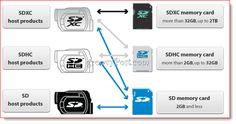 SD card compatibility matrix