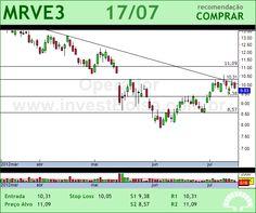 MRV - MRVE3 - 17/07/2012 #MRVE3 #analises #bovespa