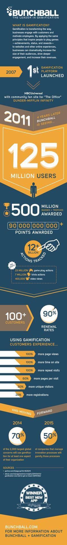 """La nueva tendencia """"Gamification"""", descubre las oportunidades que te pueden brindar para tu negocio"""