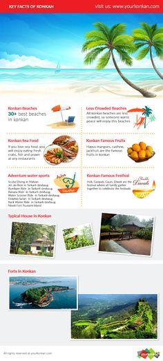 Konkan Fact Sheets