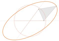 Parametric Worldhttp://parametricworld.tumblr.com/post/77260120109/mirandamolina-elipse-de-van-schooten